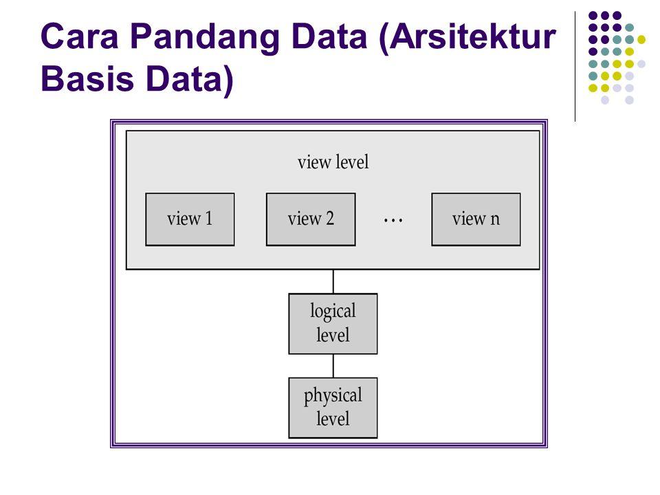 Model Data Sekumpulan alat untuk mendefinisikan data Relasi data Model Relasi Entitas Model Hubungan Model yang lain : object-oriented model semi-structured data models Older models: network model and hierarchical model