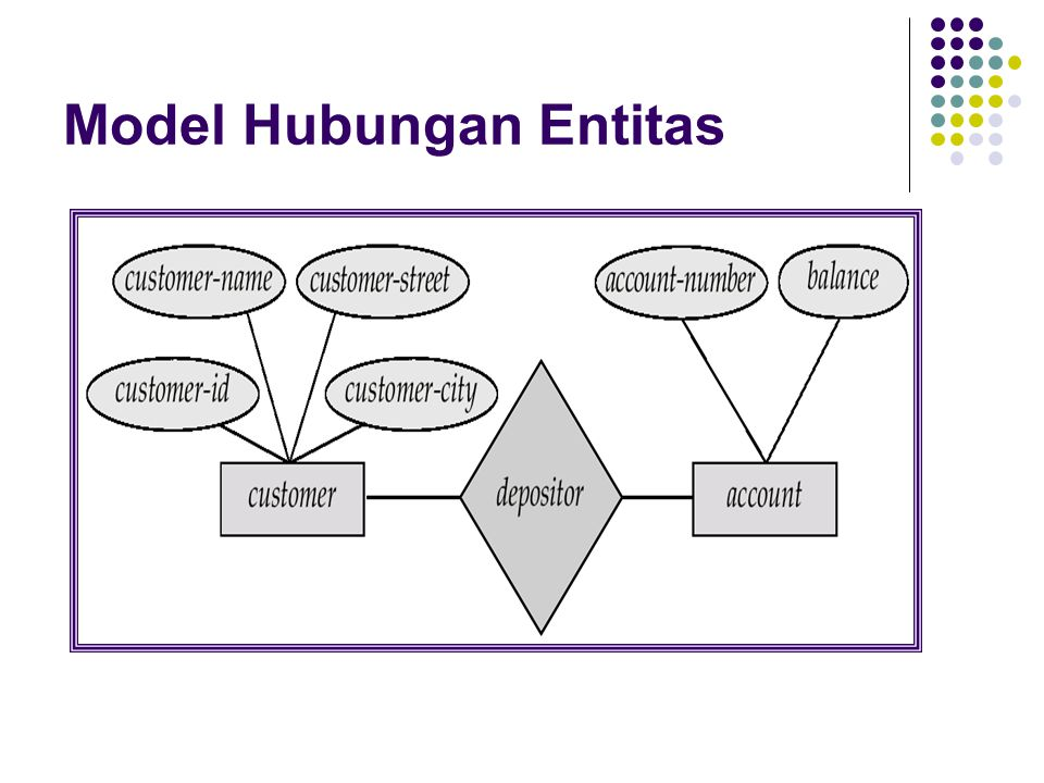 Model E-R dari dunia nyata Entitas (objek) Mis.
