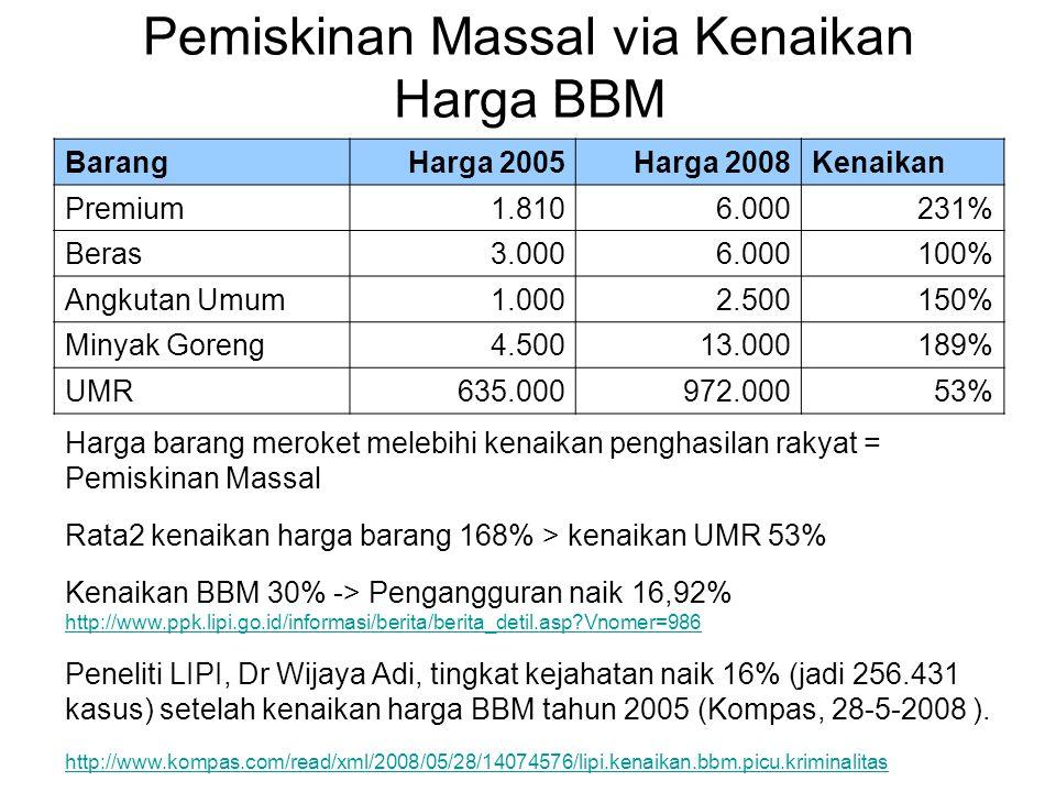 Pemiskinan Massal via Kenaikan Harga BBM Harga barang meroket melebihi kenaikan penghasilan rakyat = Pemiskinan Massal Rata2 kenaikan harga barang 168