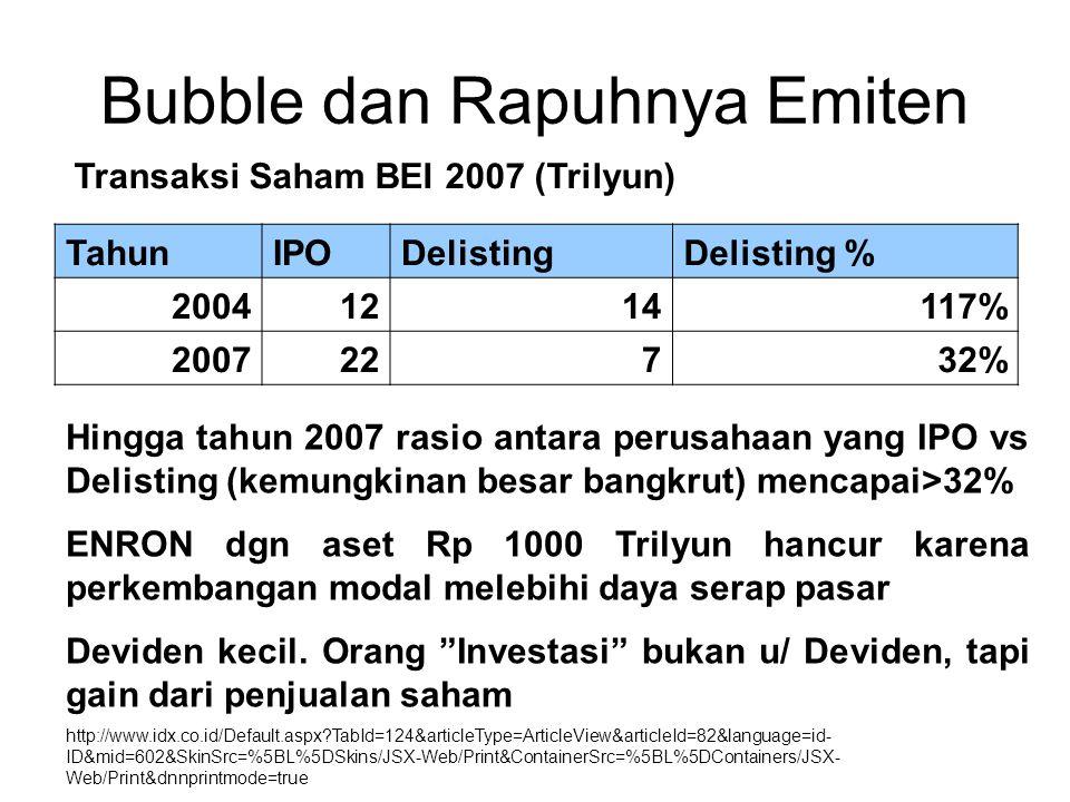 Bubble dan Rapuhnya Emiten Hingga tahun 2007 rasio antara perusahaan yang IPO vs Delisting (kemungkinan besar bangkrut) mencapai>32% ENRON dgn aset Rp