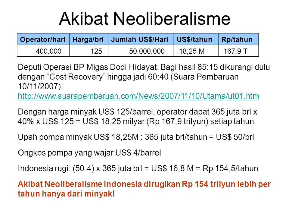 """Akibat Neoliberalisme Deputi Operasi BP Migas Dodi Hidayat: Bagi hasil 85:15 dikurangi dulu dengan """"Cost Recovery"""" hingga jadi 60:40 (Suara Pembaruan"""