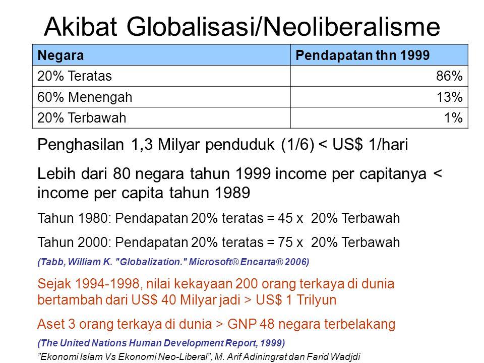 Motor Globalisasi/Neoliberalisme 1.IMF: International Monetary Fund 2.World Bank: Bank Dunia 3.WTO: World Trade Organization 4.Pemerintah AS (USAID) sebagai Project Manager Setiap pinjaman IMF dan World Bank memiliki syarat: 1.Privatisasi/Penjualan BUMN 2.Deregulasi, pembebasan tarif dan pencabutan subsidi 3.Perdagangan Bebas 4.Pengurangan Layanan Masyarakat (Public Service) oleh Negara