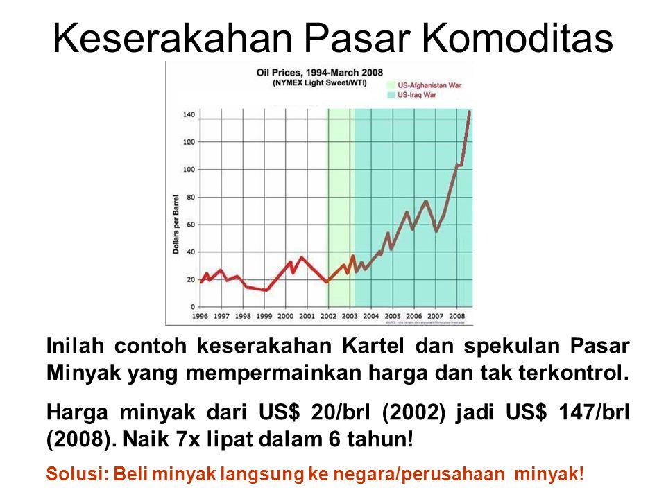 Keserakahan Pasar Komoditas Inilah contoh keserakahan Kartel dan spekulan Pasar Minyak yang mempermainkan harga dan tak terkontrol. Harga minyak dari