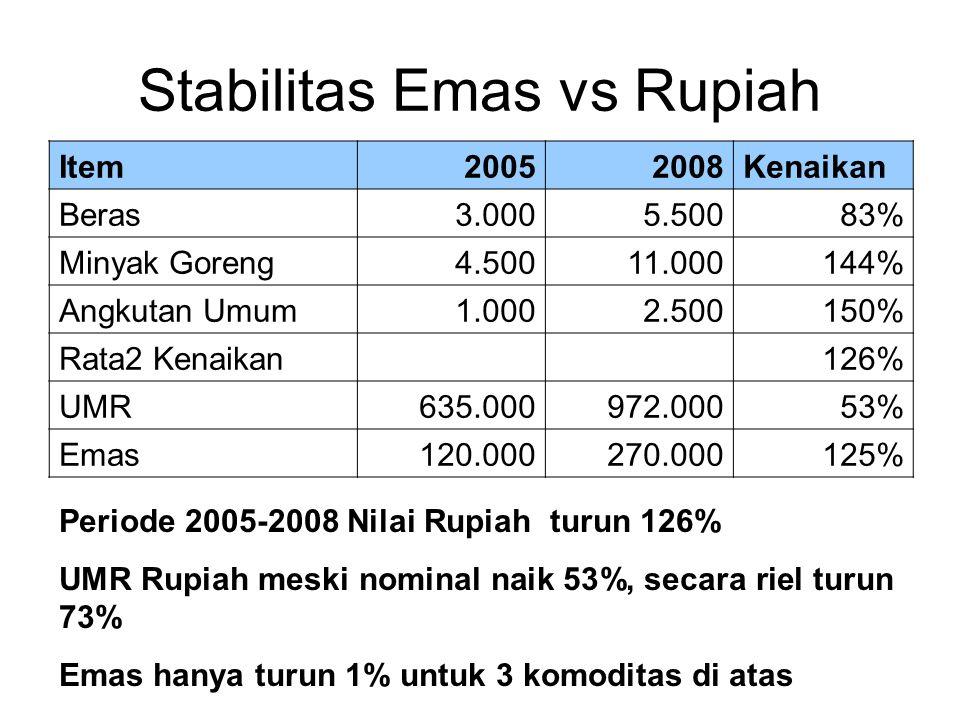 Stabilitas Emas vs Rupiah Periode 2005-2008 Nilai Rupiah turun 126% UMR Rupiah meski nominal naik 53%, secara riel turun 73% Emas hanya turun 1% untuk
