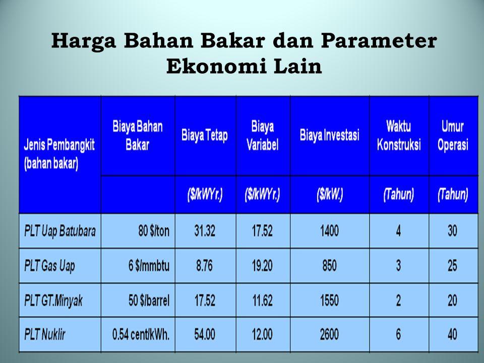 Harga Bahan Bakar dan Parameter Ekonomi Lain
