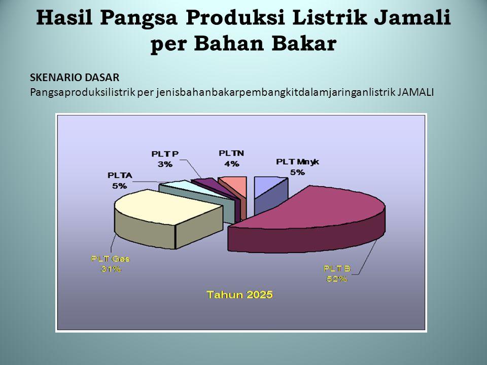 Hasil Pangsa Produksi Listrik Jamali per Bahan Bakar SKENARIO DASAR Pangsaproduksilistrik per jenisbahanbakarpembangkitdalamjaringanlistrik JAMALI