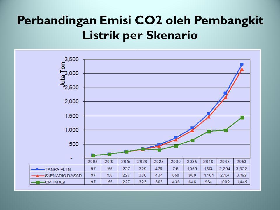 Perbandingan Emisi CO2 oleh Pembangkit Listrik per Skenario