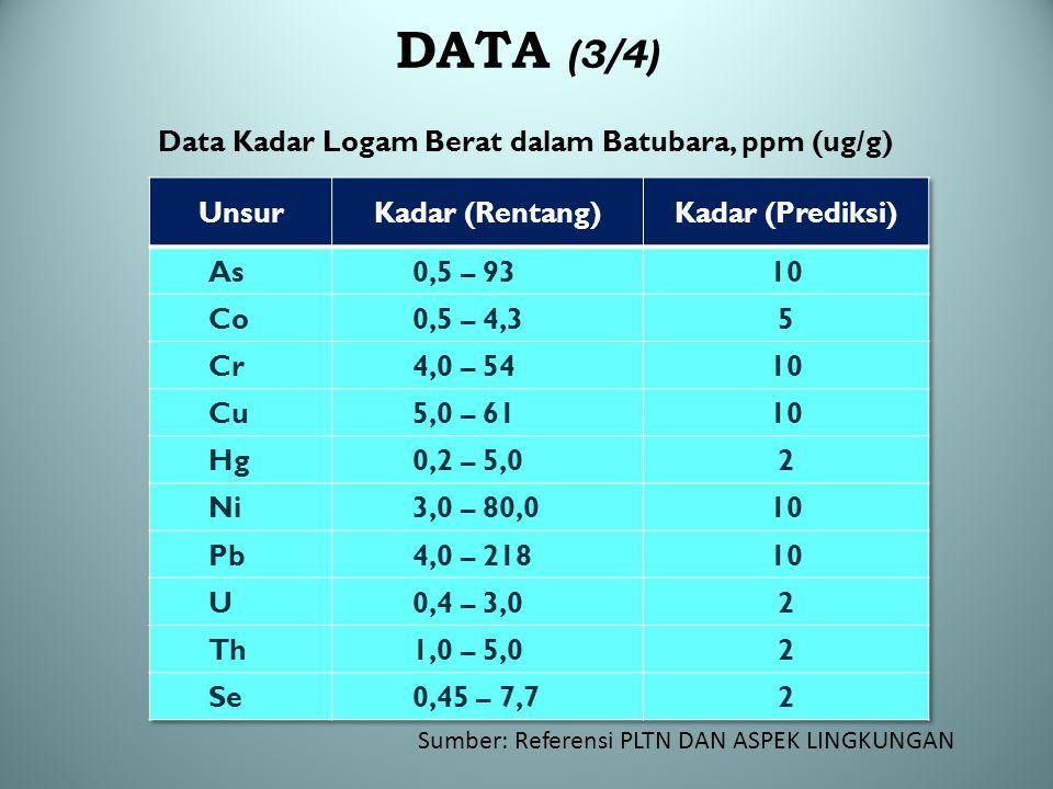 Sumber: Referensi PLTN DAN ASPEK LINGKUNGAN DATA (3/4) Data Kadar Logam Berat dalam Batubara, ppm (ug/g)