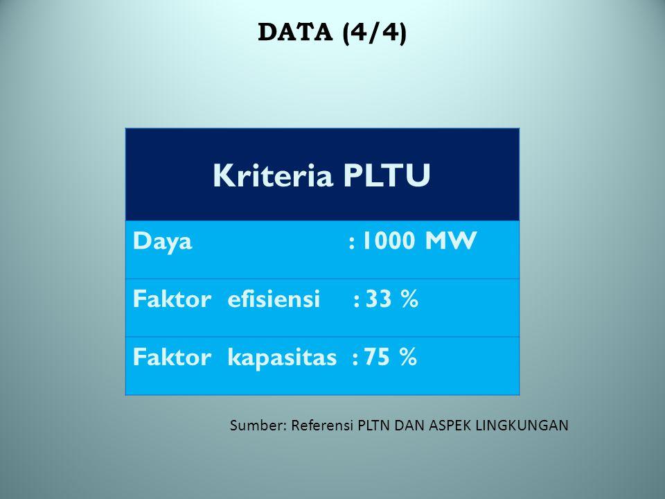 Kriteria PLTU Daya : 1000 MW Faktor efisiensi : 33 % Faktor kapasitas : 75 % DATA (4/4) Sumber: Referensi PLTN DAN ASPEK LINGKUNGAN