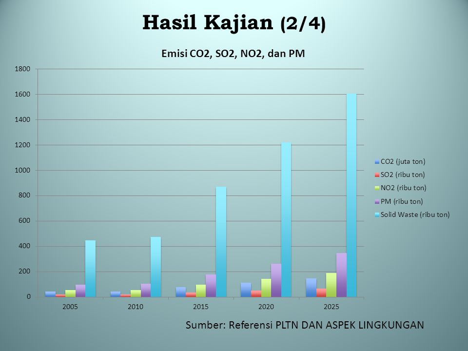 Hasil Kajian (2/4) Sumber: Referensi PLTN DAN ASPEK LINGKUNGAN