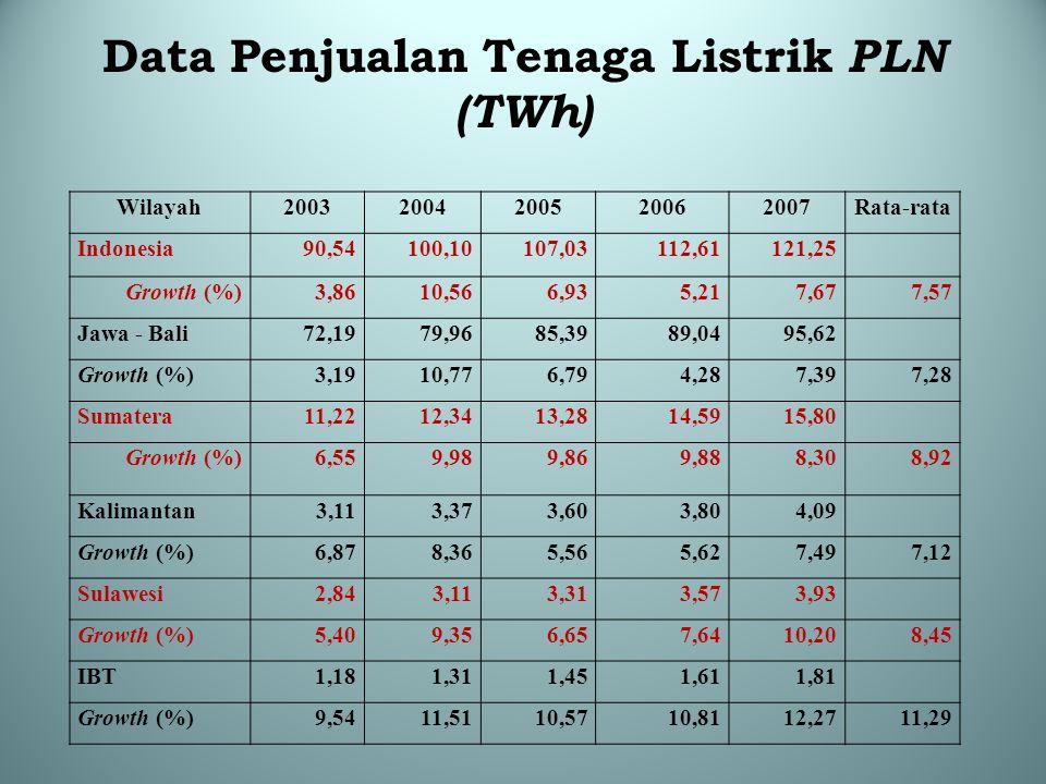Data Penjualan Tenaga Listrik PLN (TWh) Wilayah20032004200520062007Rata-rata Indonesia90,54100,10107,03112,61121,25 Growth (%)3,8610,566,935,217,677,5