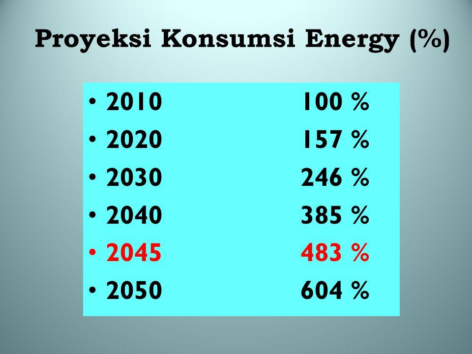 Proyeksi Konsumsi Energy (%) 2010100 % 2020157 % 2030246 % 2040385 % 2045483 % 2050604 %