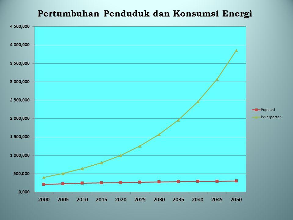 Kesimpulan hasil Studi BATAN (2009) (lanjutan) Emisi CO 2 pada tahun 2025 di JAMALI dari sektor listrik:  Tanpa upaya penurunan emisi = 477,7 Juta Ton  Dengan melakukan upaya bauran energi sesuai Perpres 5/2006 akan mampu menekan emisi CO2 yaitu sebesar ~ 9,1%.