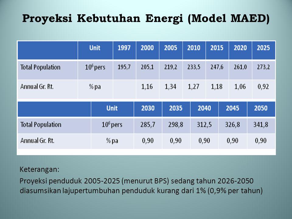 Proyeksi Kebutuhan Energi (Model MAED) Keterangan: Proyeksi penduduk 2005-2025 (menurut BPS) sedang tahun 2026-2050 diasumsikan lajupertumbuhan pendud