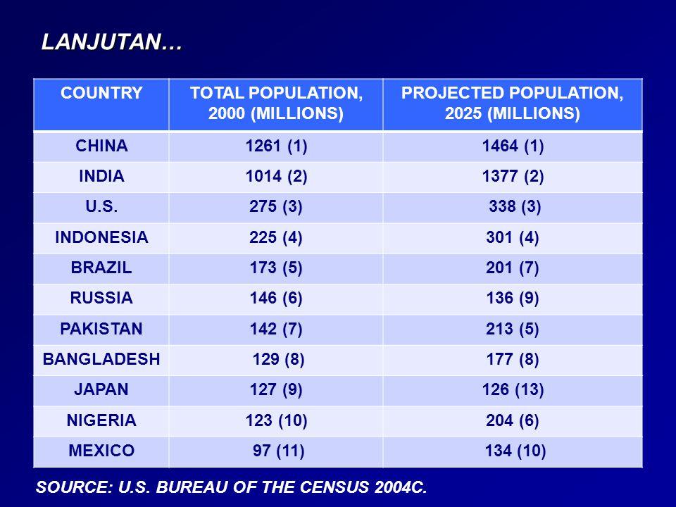LANJUTAN… COUNTRYTOTAL POPULATION, 2000 (MILLIONS) PROJECTED POPULATION, 2025 (MILLIONS) CHINA1261 (1)1464 (1) INDIA1014 (2)1377 (2) U.S.275 (3) 338 (