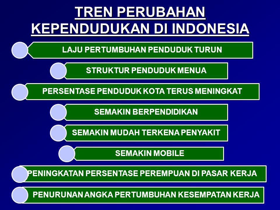 TREN PERUBAHAN KEPENDUDUKAN DI INDONESIA LAJU PERTUMBUHAN PENDUDUK TURUN STRUKTUR PENDUDUK MENUA PERSENTASE PENDUDUK KOTA TERUS MENINGKAT SEMAKIN BERP