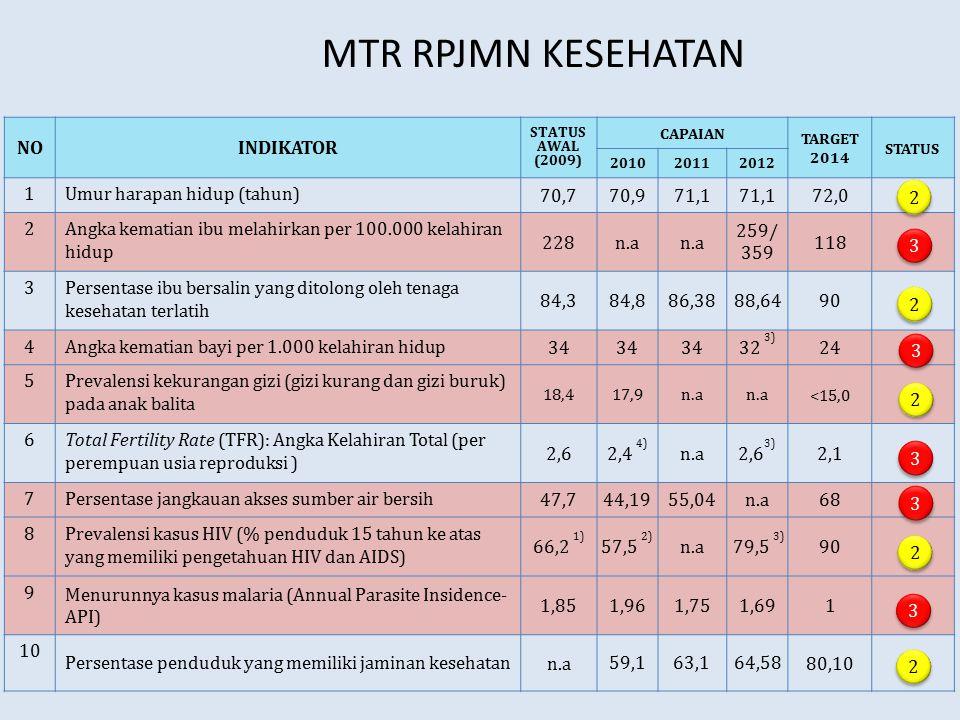 MTR RPJMN KESEHATAN NOINDIKATOR STATUS AWAL (2009) CAPAIAN TARGET 2014 STATUS 201020112012 1Umur harapan hidup (tahun) 70,770,971,1 72,0 2Angka kemati