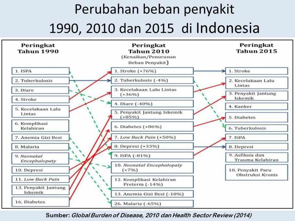 Perubahan beban penyakit 1990, 2010 dan 2015 di Indonesia Sumber: Global Burden of Disease, 2010 dan Health Sector Review (2014)