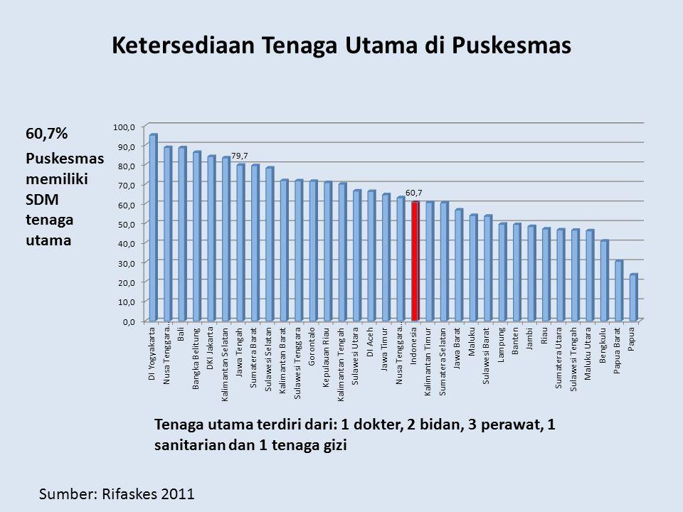 Ketersediaan Tenaga Utama di Puskesmas 60,7% Puskesmas memiliki SDM tenaga utama Tenaga utama terdiri dari: 1 dokter, 2 bidan, 3 perawat, 1 sanitarian