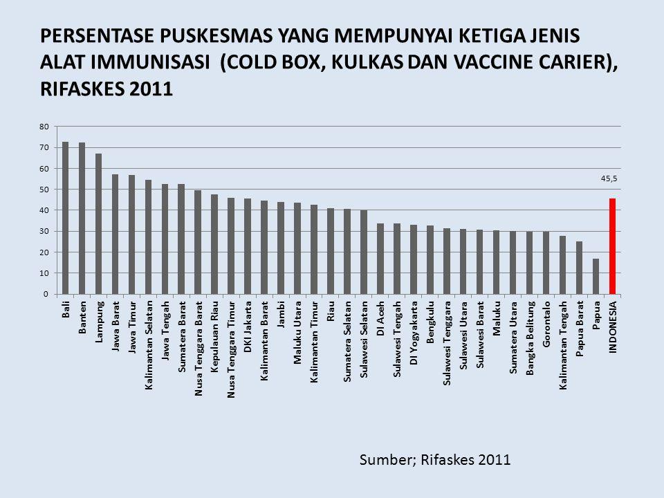 PERSENTASE PUSKESMAS YANG MEMPUNYAI KETIGA JENIS ALAT IMMUNISASI (COLD BOX, KULKAS DAN VACCINE CARIER), RIFASKES 2011 Sumber; Rifaskes 2011