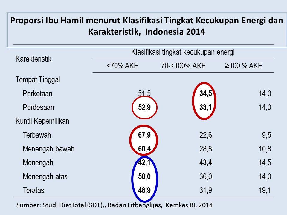 Karakteristik Klasifikasi tingkat kecukupan energi <70% AKE70-<100% AKE≥100 % AKE Tempat Tinggal Perkotaan51,5 34,5 14,0 Perdesaan 52,933,1 14,0 Kunti
