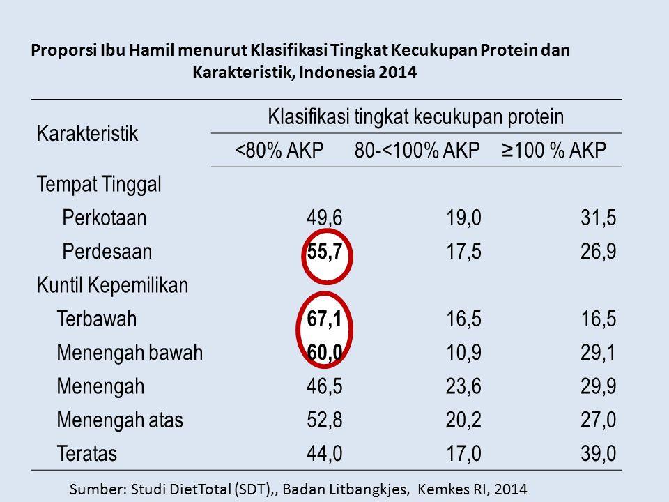 Karakteristik Klasifikasi tingkat kecukupan protein <80% AKP80-<100% AKP≥100 % AKP Tempat Tinggal Perkotaan49,619,031,5 Perdesaan 55,7 17,526,9 Kuntil
