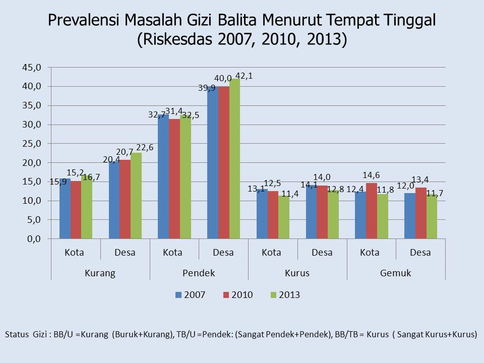 Prevalensi Masalah Gizi Balita Menurut Tempat Tinggal (Riskesdas 2007, 2010, 2013) Status Gizi : BB/U =Kurang (Buruk+Kurang), TB/U =Pendek: (Sangat Pe