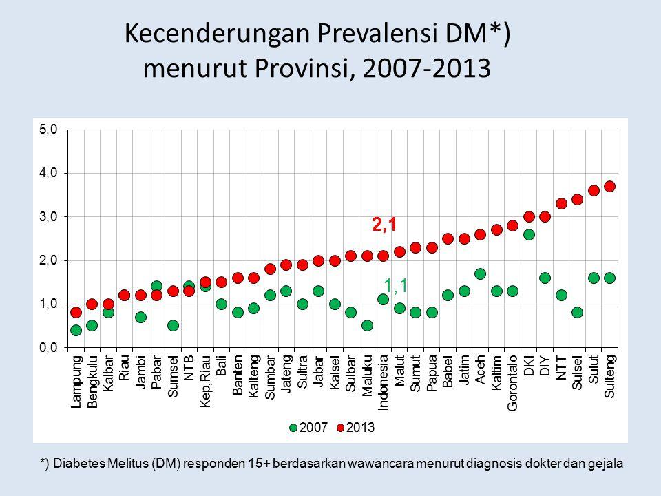 Kecenderungan Prevalensi DM*) menurut Provinsi, 2007-2013 *) Diabetes Melitus (DM) responden 15+ berdasarkan wawancara menurut diagnosis dokter dan ge