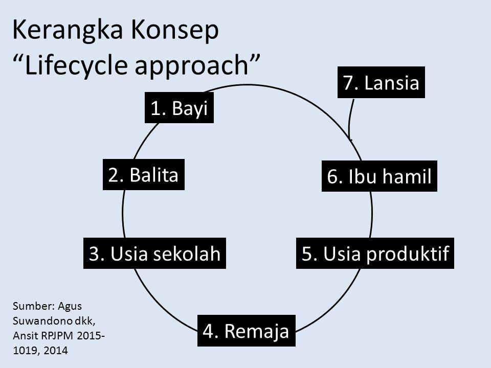 "Kerangka Konsep ""Lifecycle approach"" 7. Lansia 6. Ibu hamil 1. Bayi 2. Balita 3. Usia sekolah 4. Remaja 5. Usia produktif Sumber: Agus Suwandono dkk,"
