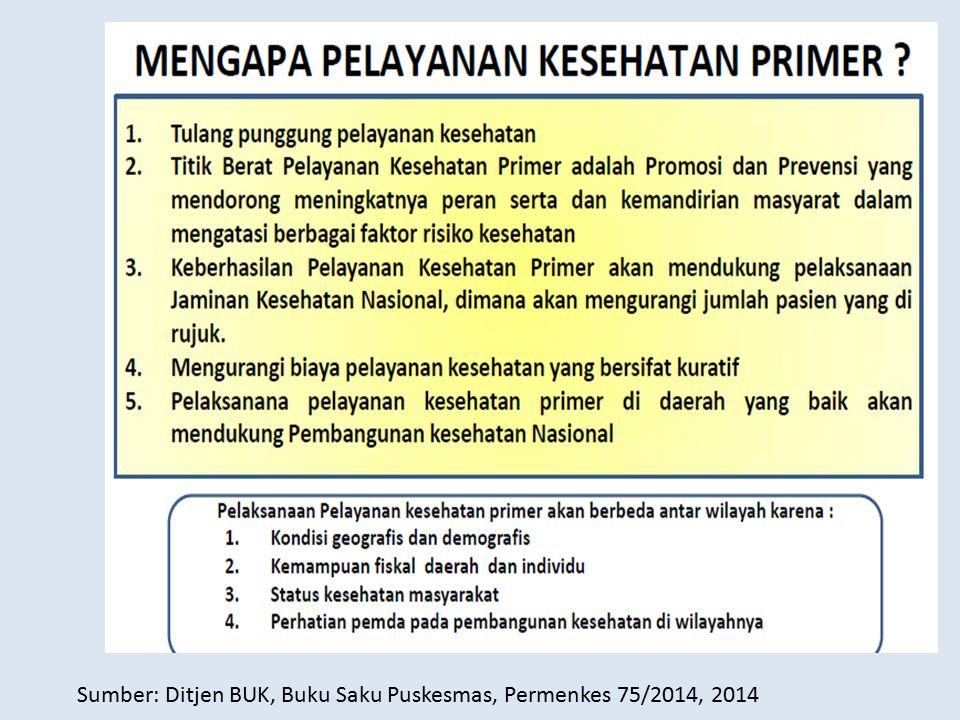 Sumber: Ditjen BUK, Buku Saku Puskesmas, Permenkes 75/2014, 2014