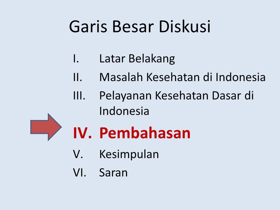 Garis Besar Diskusi I.Latar Belakang II.Masalah Kesehatan di Indonesia III.Pelayanan Kesehatan Dasar di Indonesia IV.Pembahasan V.Kesimpulan VI.Saran