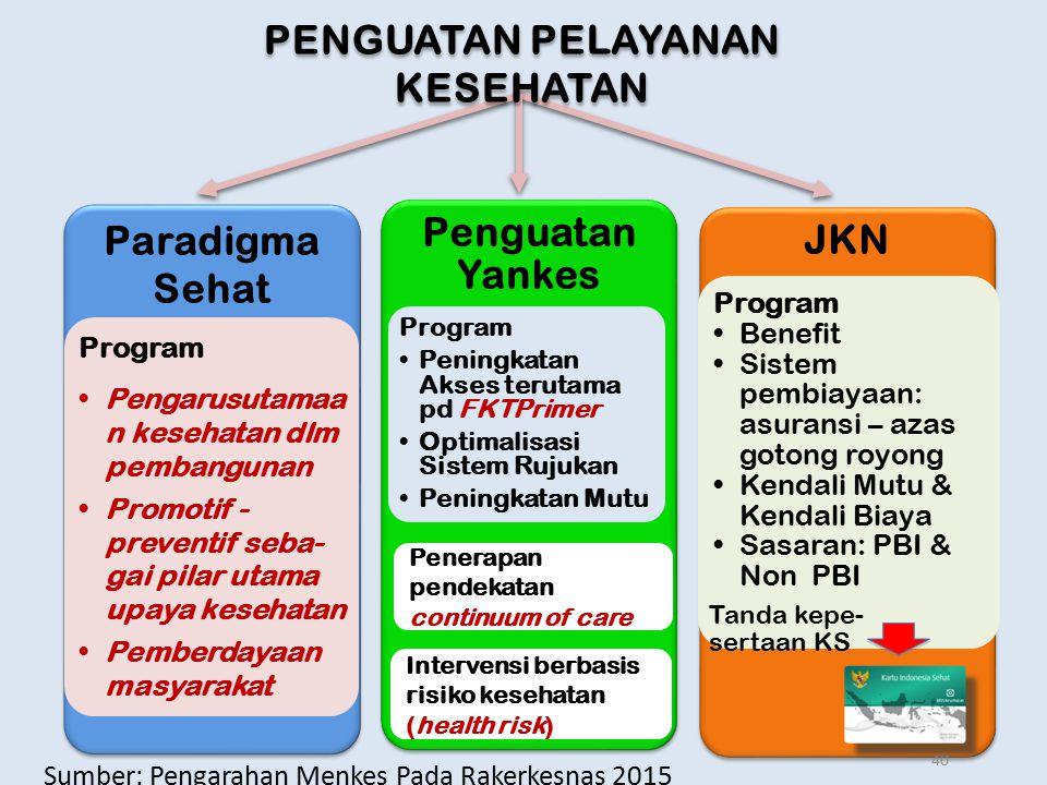 Paradigma Sehat Program Pengarusutamaa n kesehatan dlm pembangunan Promotif - preventif seba- gai pilar utama upaya kesehatan Pemberdayaan masyarakat