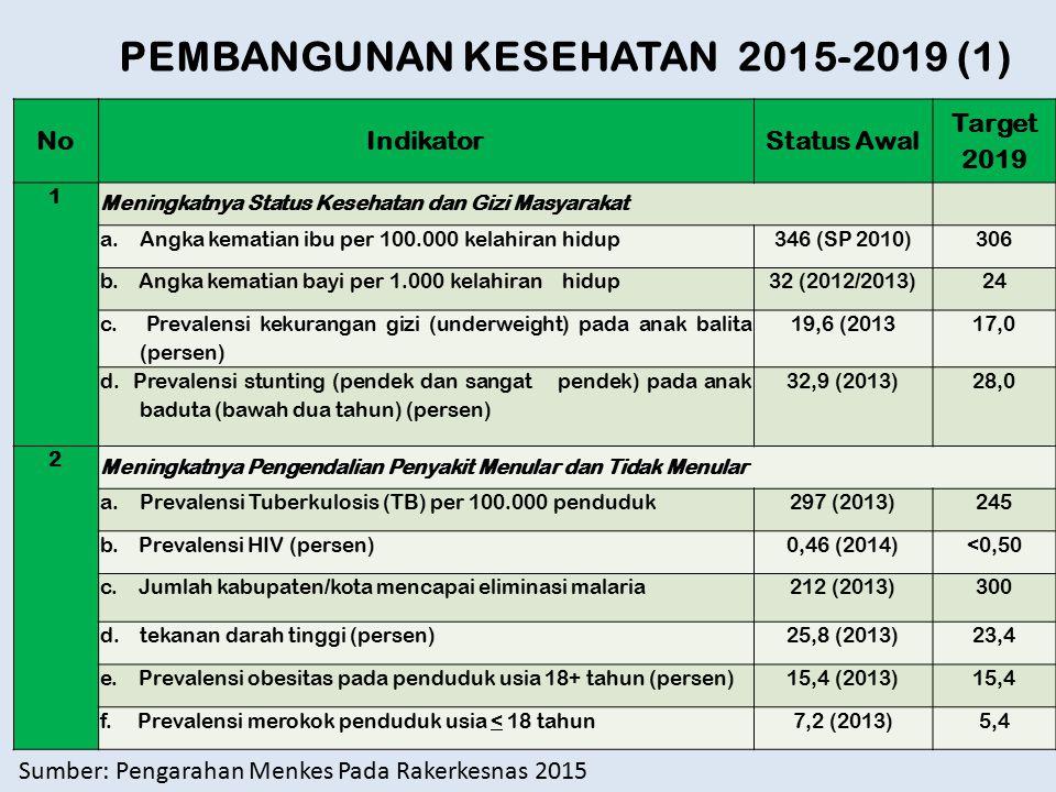 NoIndikatorStatus Awal Target 2019 1 Meningkatnya Status Kesehatan dan Gizi Masyarakat a.Angka kematian ibu per 100.000 kelahiran hidup346 (SP 2010)30