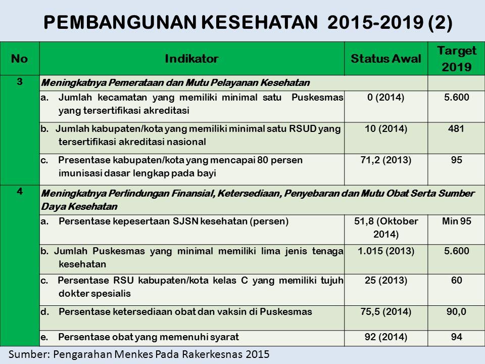 NoIndikatorStatus Awal Target 2019 3 Meningkatnya Pemerataan dan Mutu Pelayanan Kesehatan a.Jumlah kecamatan yang memiliki minimal satu Puskesmas yang