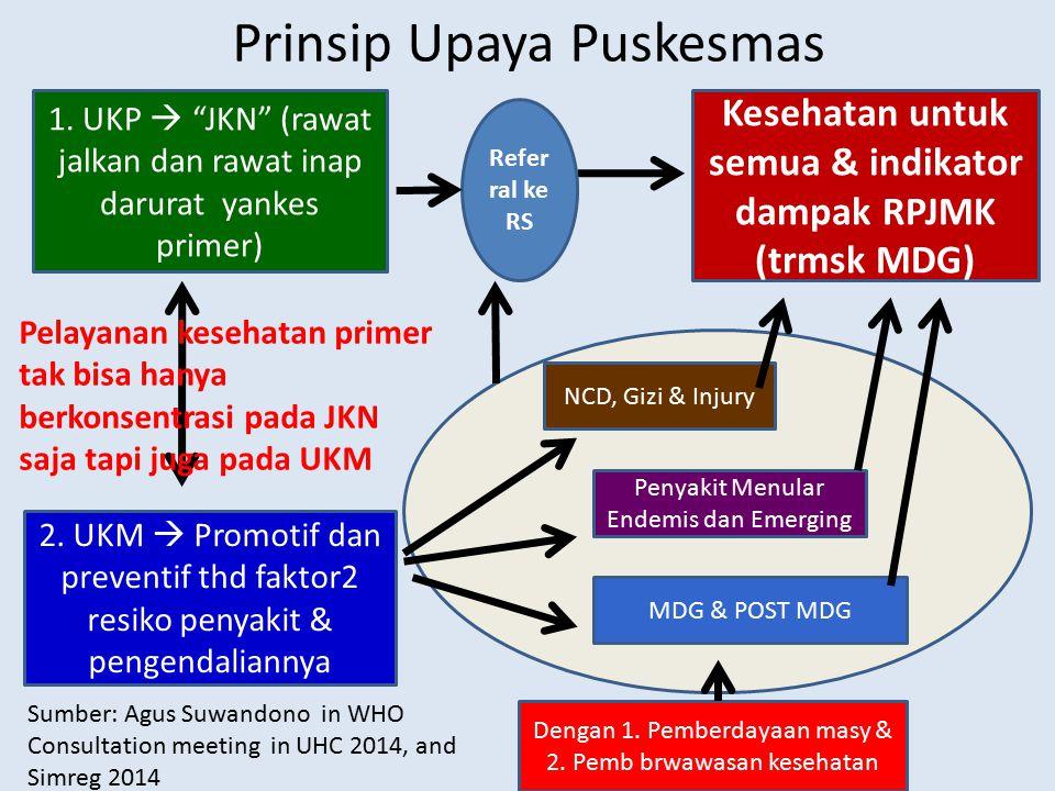 "Prinsip Upaya Puskesmas 1. UKP  ""JKN"" (rawat jalkan dan rawat inap darurat yankes primer) 2. UKM  Promotif dan preventif thd faktor2 resiko penyakit"