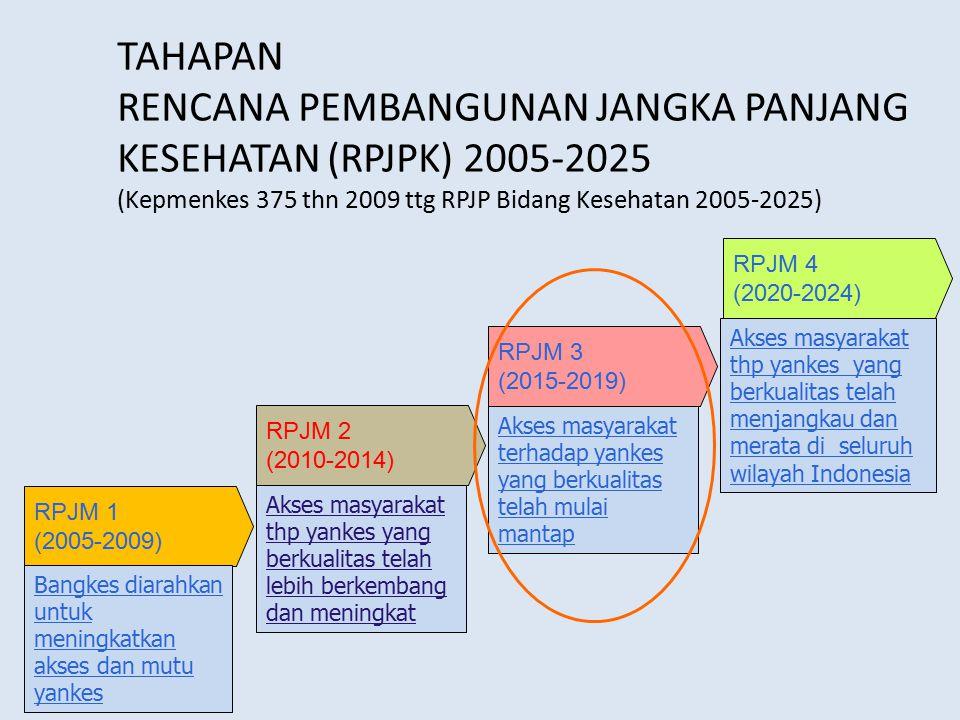 TAHAPAN RENCANA PEMBANGUNAN JANGKA PANJANG KESEHATAN (RPJPK) 2005-2025 (Kepmenkes 375 thn 2009 ttg RPJP Bidang Kesehatan 2005-2025) 6 RPJM 4 (2020-202