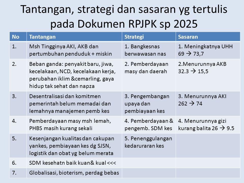 Tantangan, strategi dan sasaran yg tertulis pada Dokumen RPJPK sp 2025 NoTantanganStrategiSasaran 1.Msh Tingginya AKI, AKB dan pertumbuhan penduduk +
