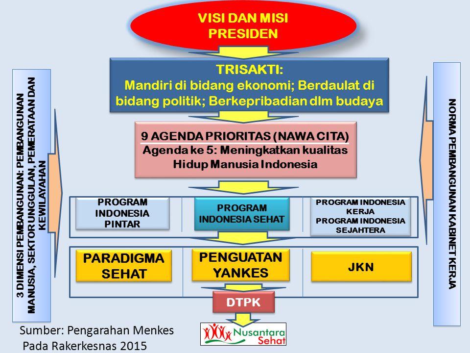 VISI DAN MISI PRESIDEN 9 AGENDA PRIORITAS (NAWA CITA) Agenda ke 5: Meningkatkan kualitas Hidup Manusia Indonesia 9 AGENDA PRIORITAS (NAWA CITA) Agenda