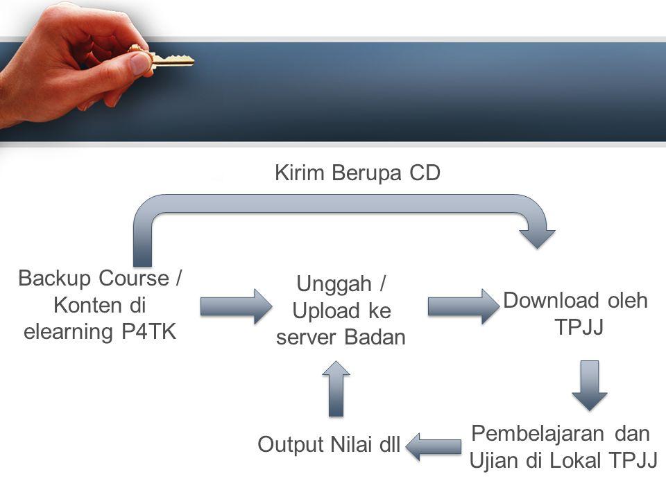 Backup Course / Konten di elearning P4TK Unggah / Upload ke server Badan Download oleh TPJJ Kirim Berupa CD Pembelajaran dan Ujian di Lokal TPJJ Outpu