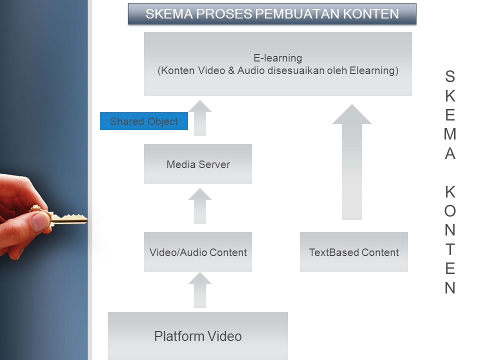 Platform Video Video/Audio Content Media Server TextBased Content E-learning (Konten Video & Audio disesuaikan oleh Elearning) Shared Object SKEMA PRO