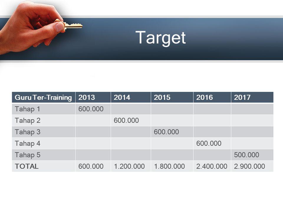 Target Guru Ter-Training20132014201520162017 Tahap 1600.000 Tahap 2600.000 Tahap 3600.000 Tahap 4600.000 Tahap 5500.000 TOTAL600.0001.200.0001.800.000
