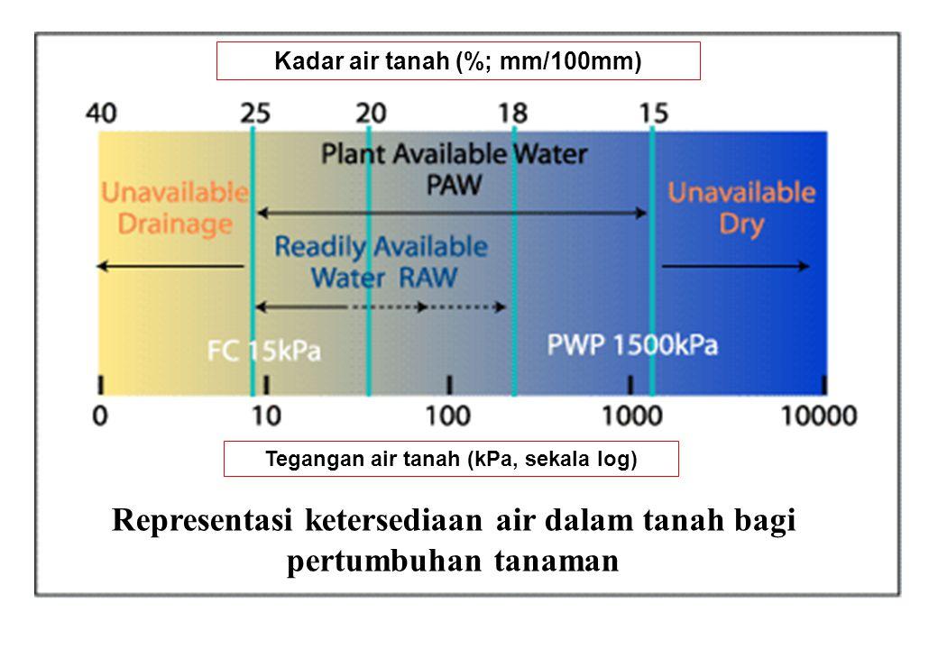 Representasi ketersediaan air dalam tanah bagi pertumbuhan tanaman Tegangan air tanah (kPa, sekala log) Kadar air tanah (%; mm/100mm)
