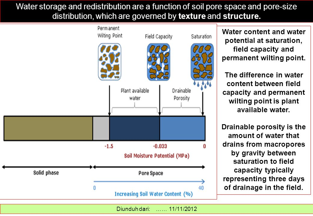 Water storage and redistribution are a function of soil pore space and pore-size distribution, which are governed by texture and structure. Diunduh da