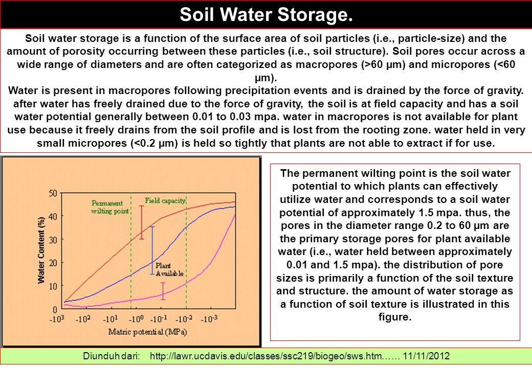 Soil Water Storage. Diunduh dari: http://lawr.ucdavis.edu/classes/ssc219/biogeo/sws.htm…… 11/11/2012 Soil water storage is a function of the surface a