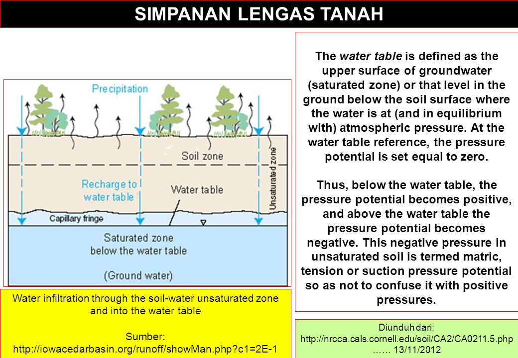 SIMPANAN LENGAS TANAH Diunduh dari: http://nrcca.cals.cornell.edu/soil/CA2/CA0211.5.php …… 13/11/2012 The water table is defined as the upper surface