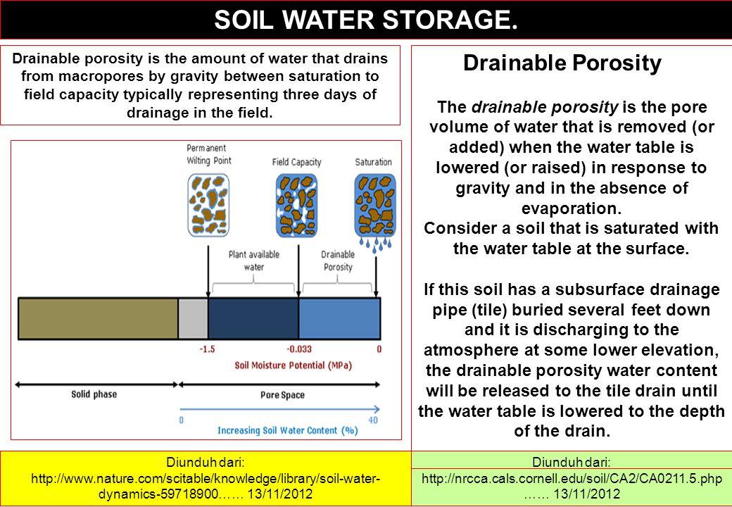 SOIL WATER STORAGE. Diunduh dari: http://nrcca.cals.cornell.edu/soil/CA2/CA0211.5.php …… 13/11/2012 Drainable Porosity The drainable porosity is the p