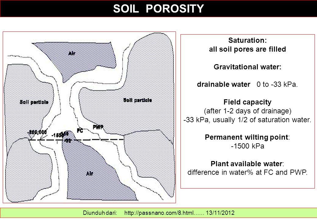 SOIL POROSITY Diunduh dari: http://passnano.com/8.html…… 13/11/2012 Saturation: all soil pores are filled Gravitational water: drainable water 0 to -3