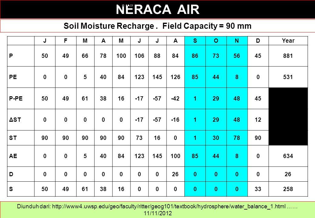 Soil Moisture Recharge. Field Capacity = 90 mm NERACA AIR Diunduh dari: http://www4.uwsp.edu/geo/faculty/ritter/geog101/textbook/hydrosphere/water_bal