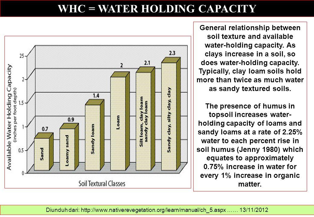 WHC = WATER HOLDING CAPACITY Diunduh dari: http://www.nativerevegetation.org/learn/manual/ch_5.aspx …… 13/11/2012 General relationship between soil te