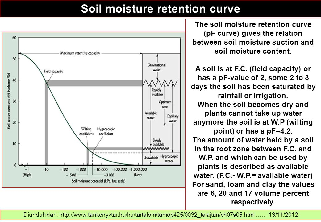 Soil moisture retention curve Diunduh dari: http://www.tankonyvtar.hu/hu/tartalom/tamop425/0032_talajtan/ch07s05.html …… 13/11/2012 The soil moisture